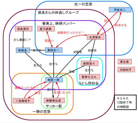 キミキスアニメ版第12話終了時点の人間関係相関図