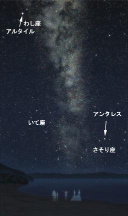 星空の解析:南天の天の川